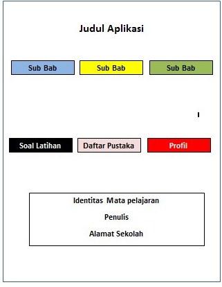 rancangan